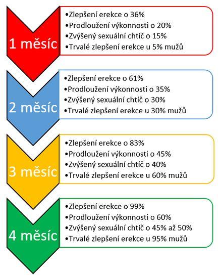 Postupné zlepšení u produktu Erexan - Lék na erekci